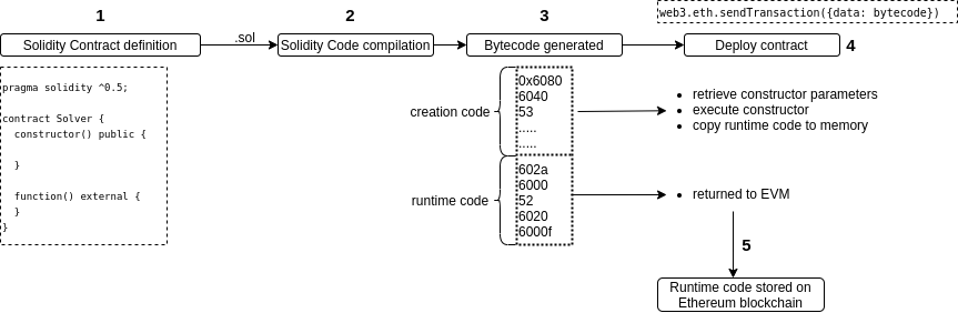 contract creation workflow diagram