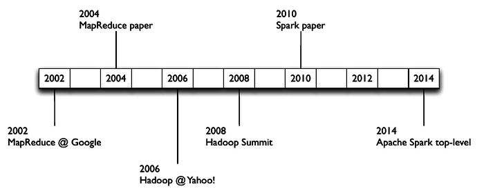 brief history of functional programming and big data by SparkCamp