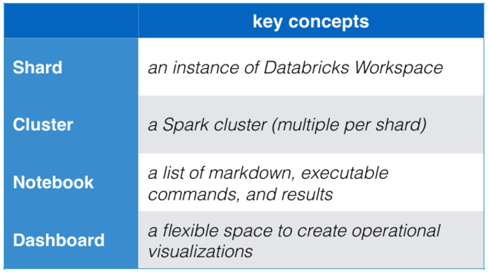 DB workspace, spark, platform