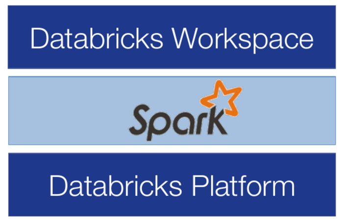 Login to databricks · Scalable Data Science