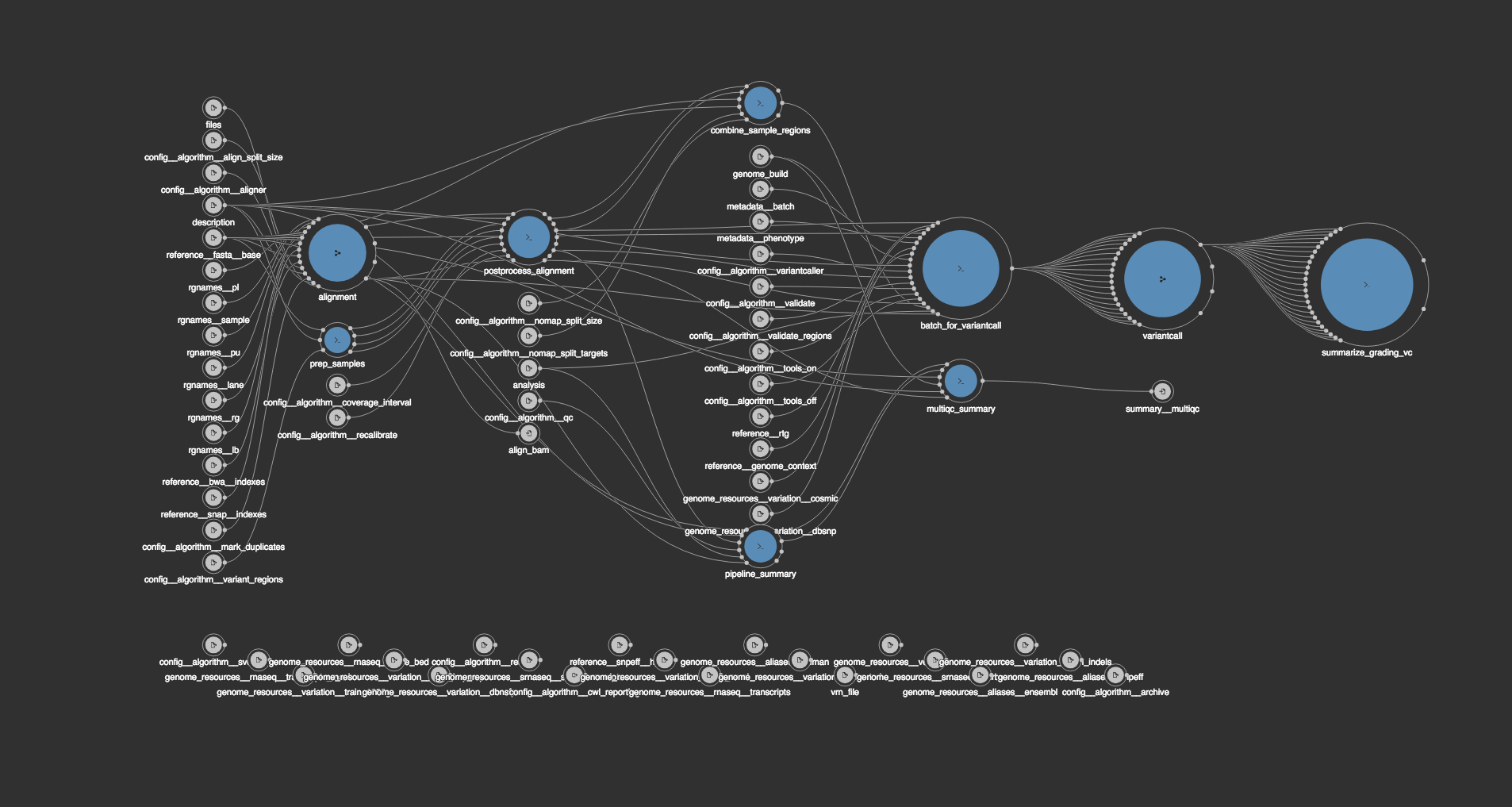 Arranged and scaled BCBio workflow