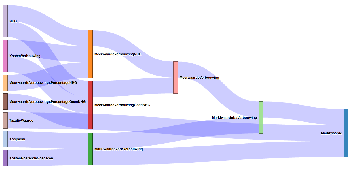Example Dependency Graph showing Execution Order of derivations