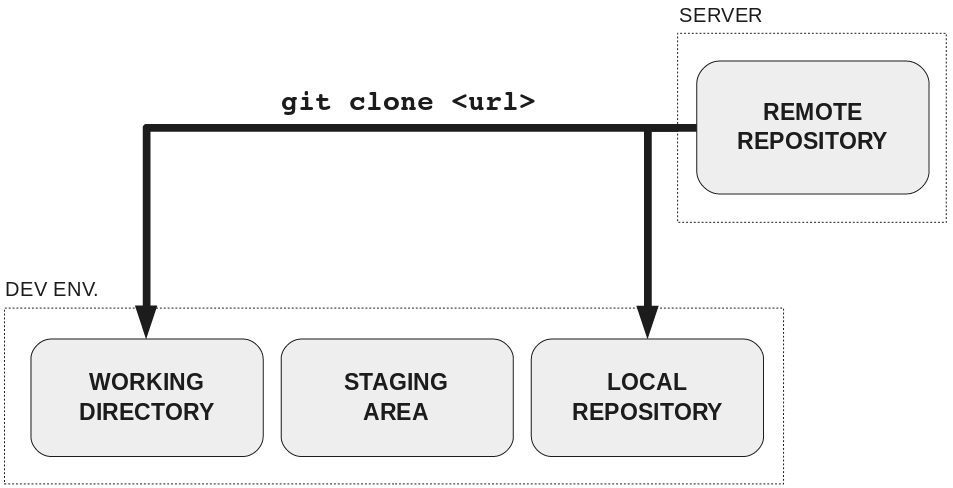 How to teach Git | Rachel M  Carmena
