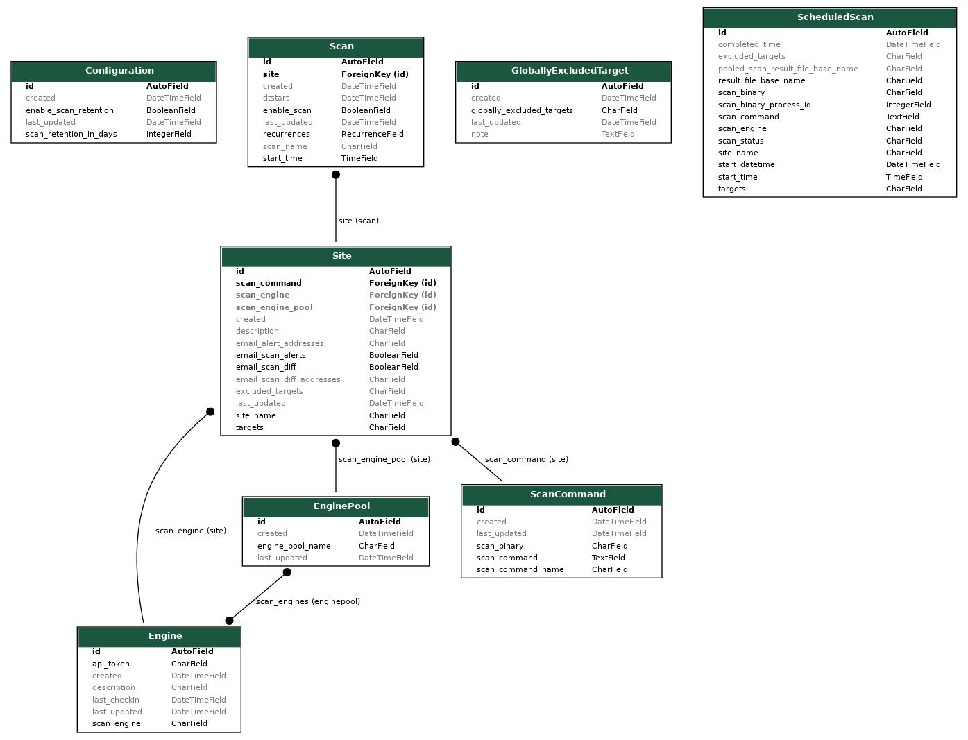 database_graph_model