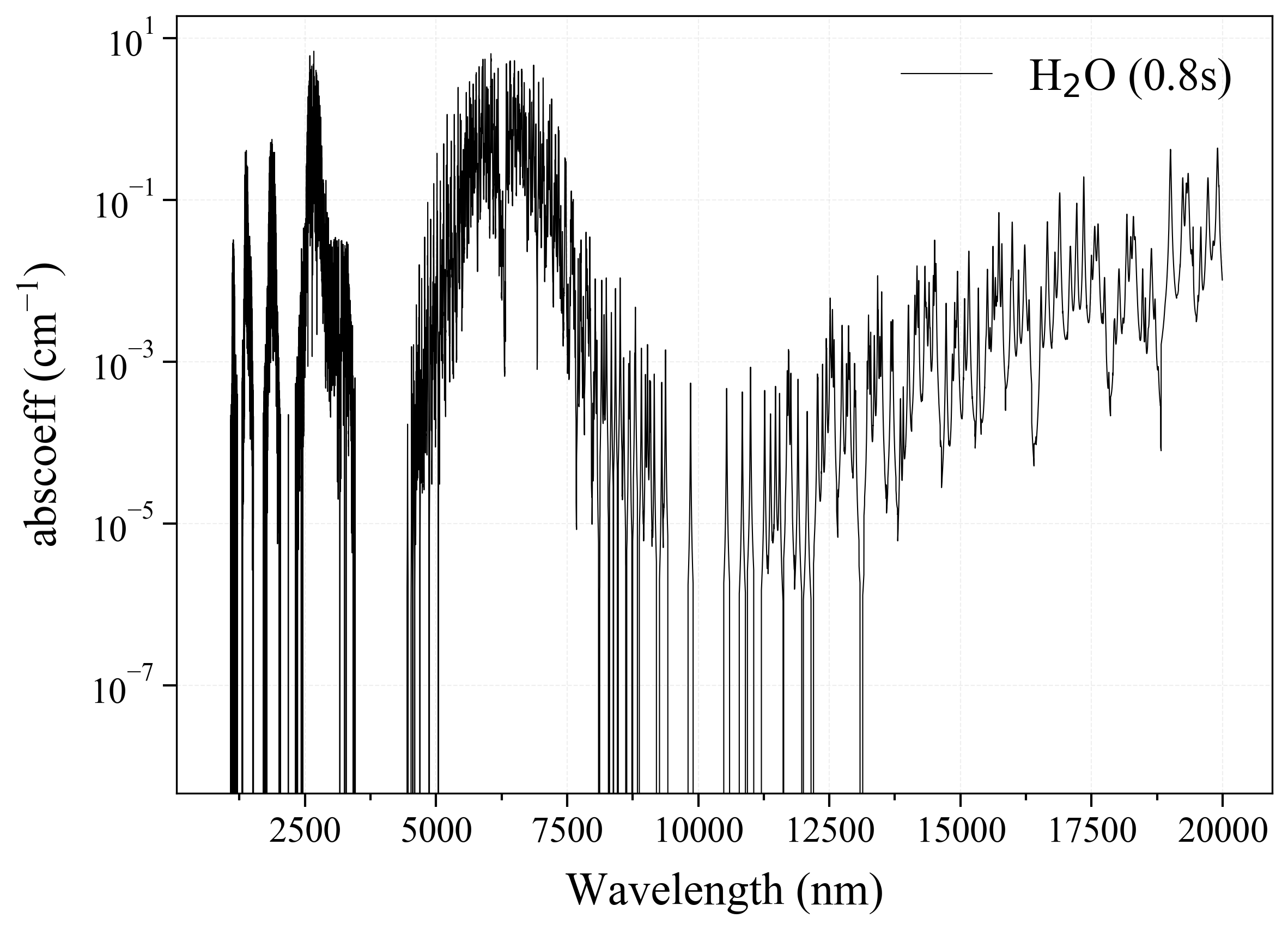 Water H2O infrared absorption coefficient