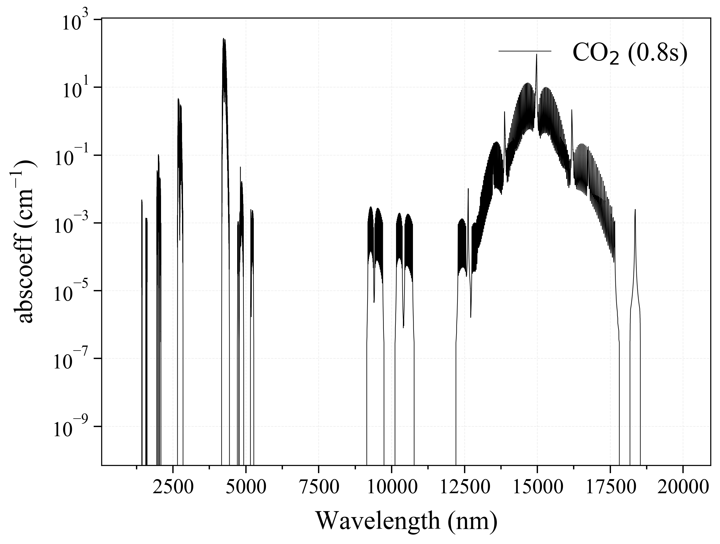Carbon Dioxide CO2 infrared absorption coefficient