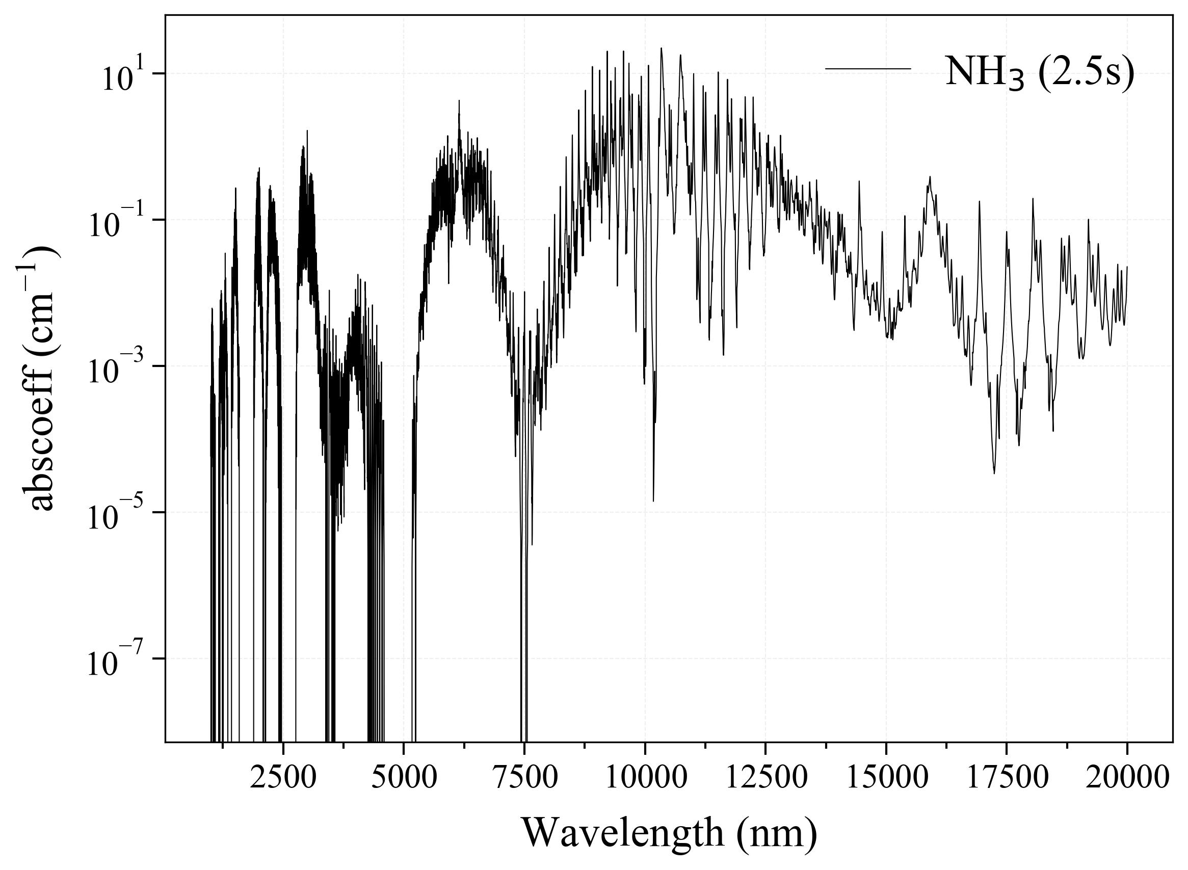 Ammonia NH3 infrared absorption coefficient