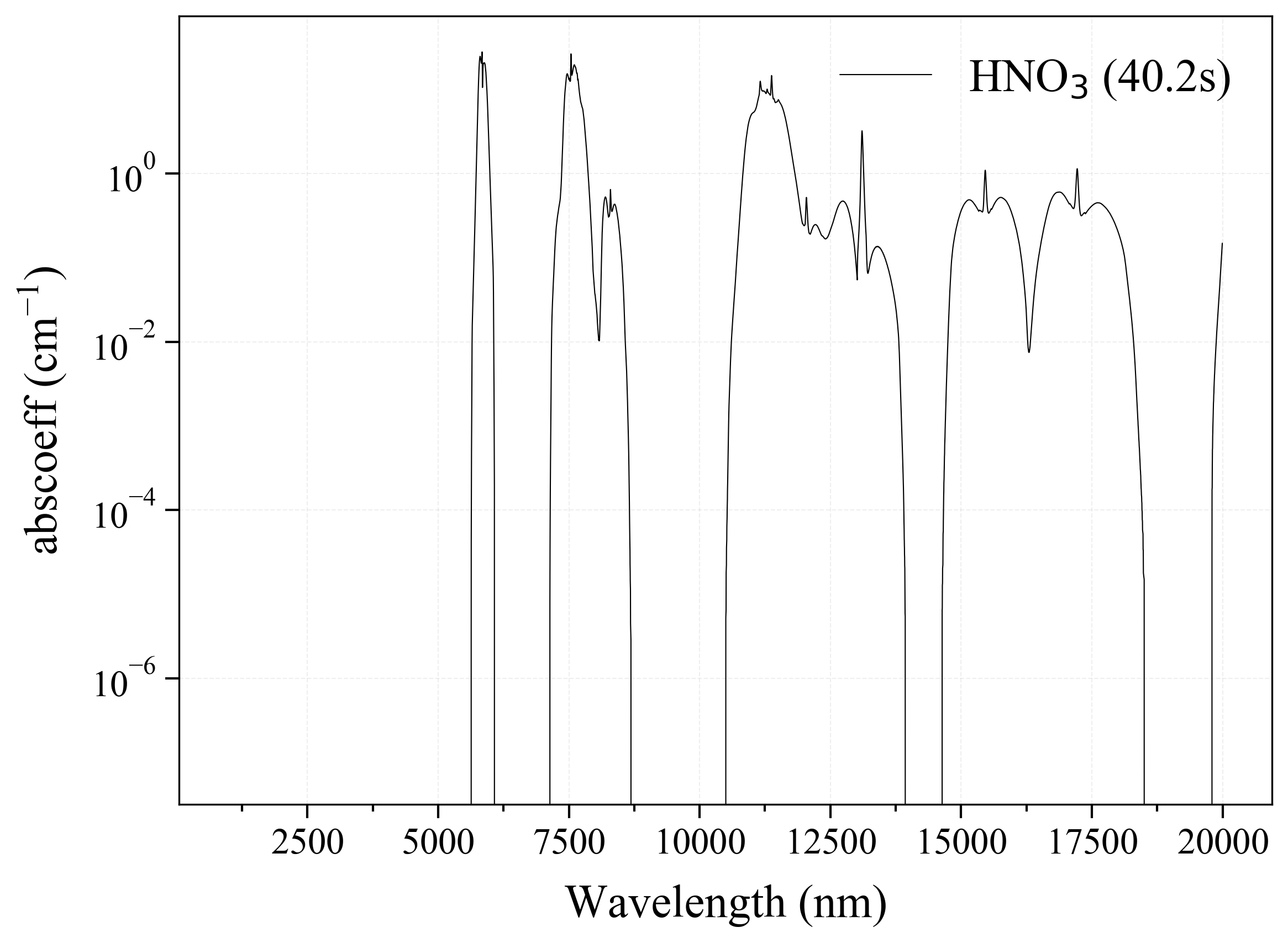 Nitric Acid HNO3 infrared absorption coefficient