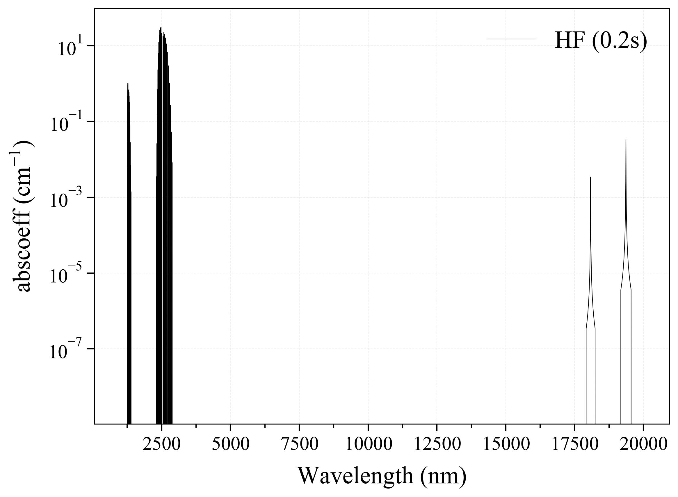 Hydrogen Fluoride HF infrared absorption coefficient