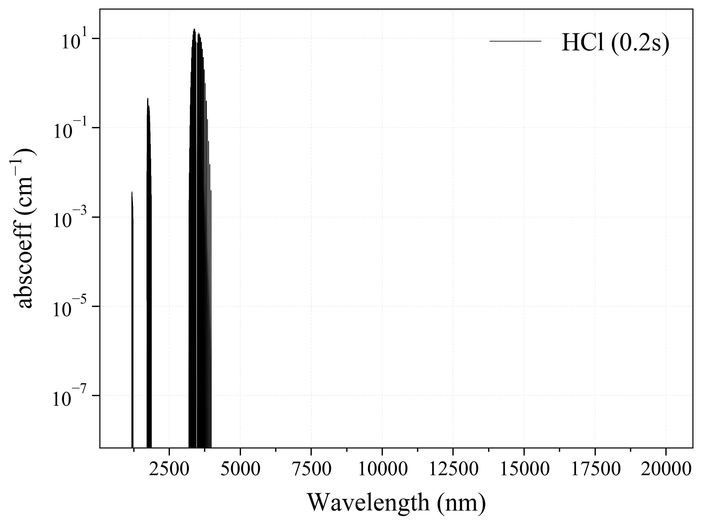 Hydrogen Chloride HCl infrared absorption coefficient