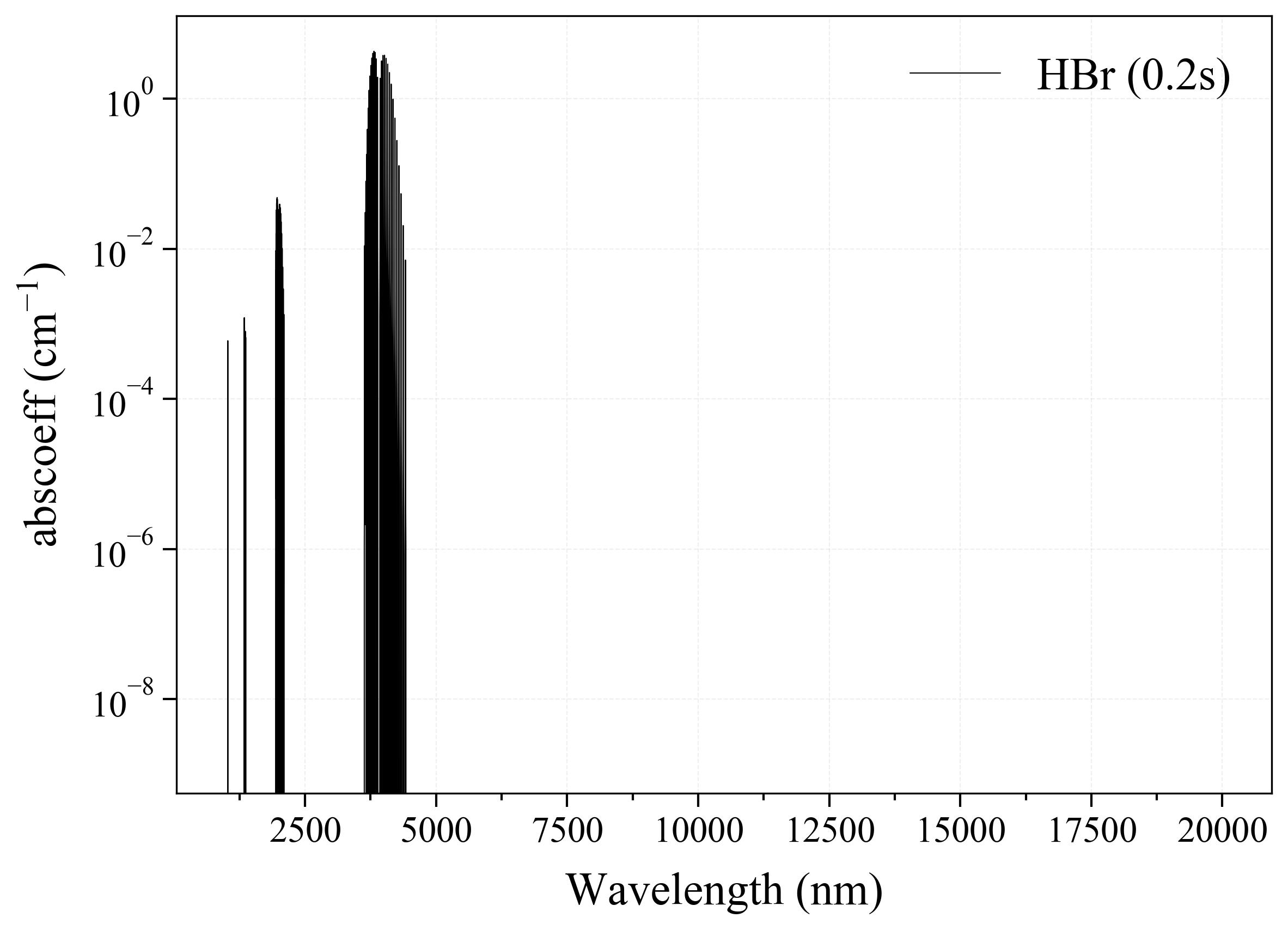 Hydrogen Bromide HBr infrared absorption coefficient