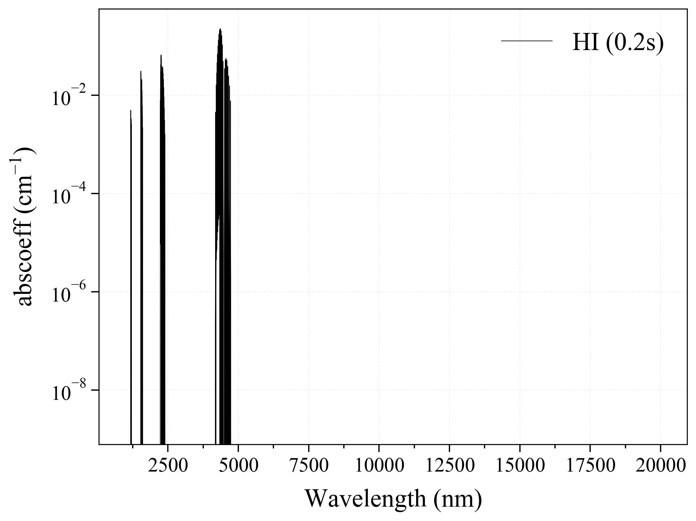 Hydrogen Iodide HI infrared absorption coefficient