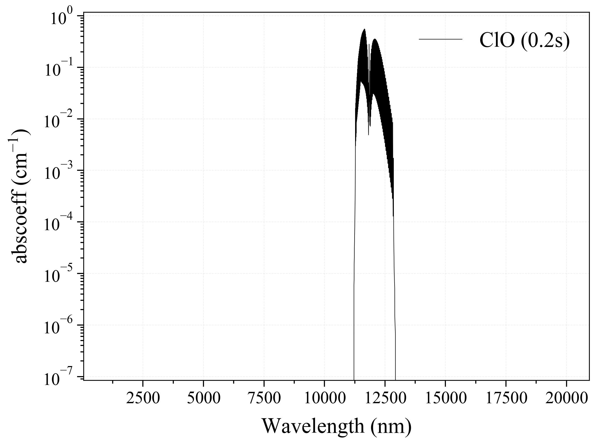 Chlorine Monoxide ClO infrared absorption coefficient