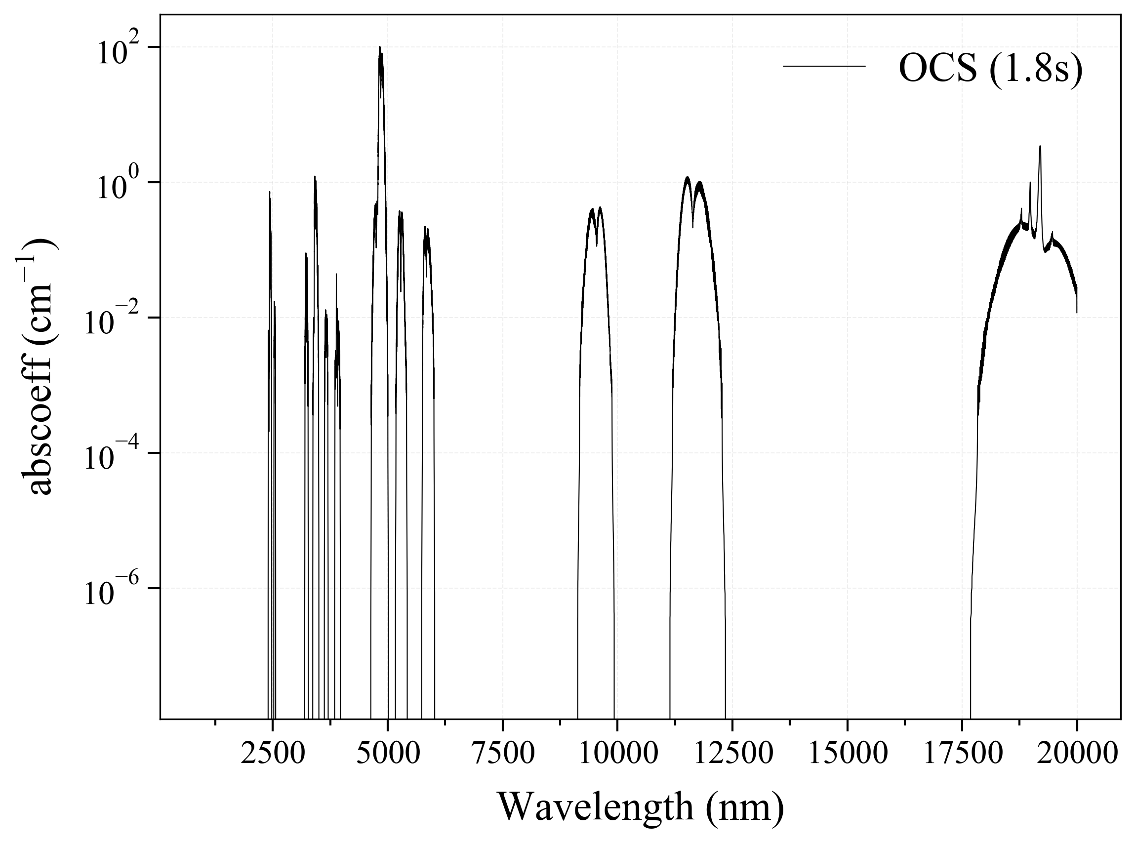 Carbonyl Sulfide OCS infrared absorption coefficient