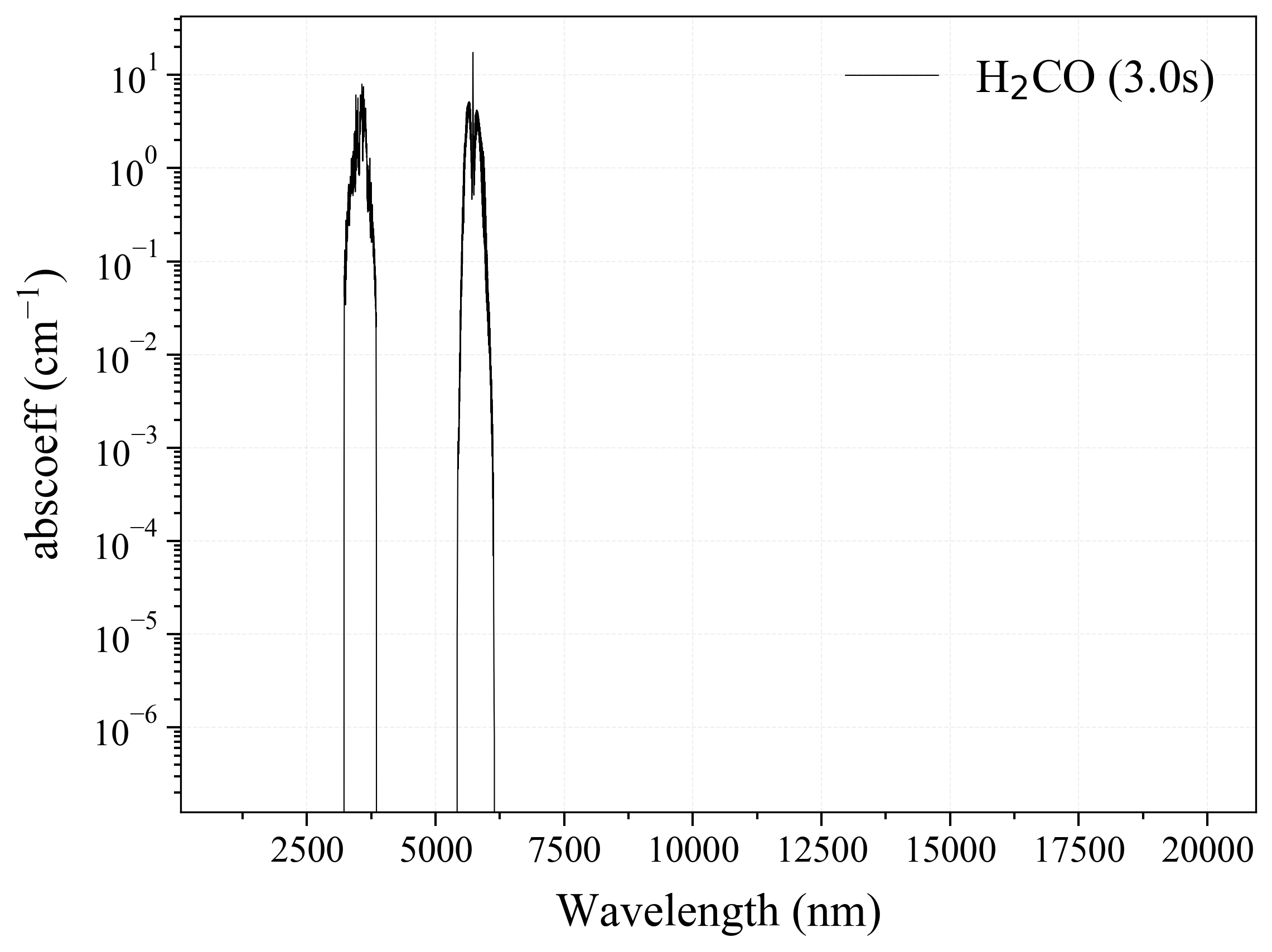Formaldehyde H2CO infrared absorption coefficient