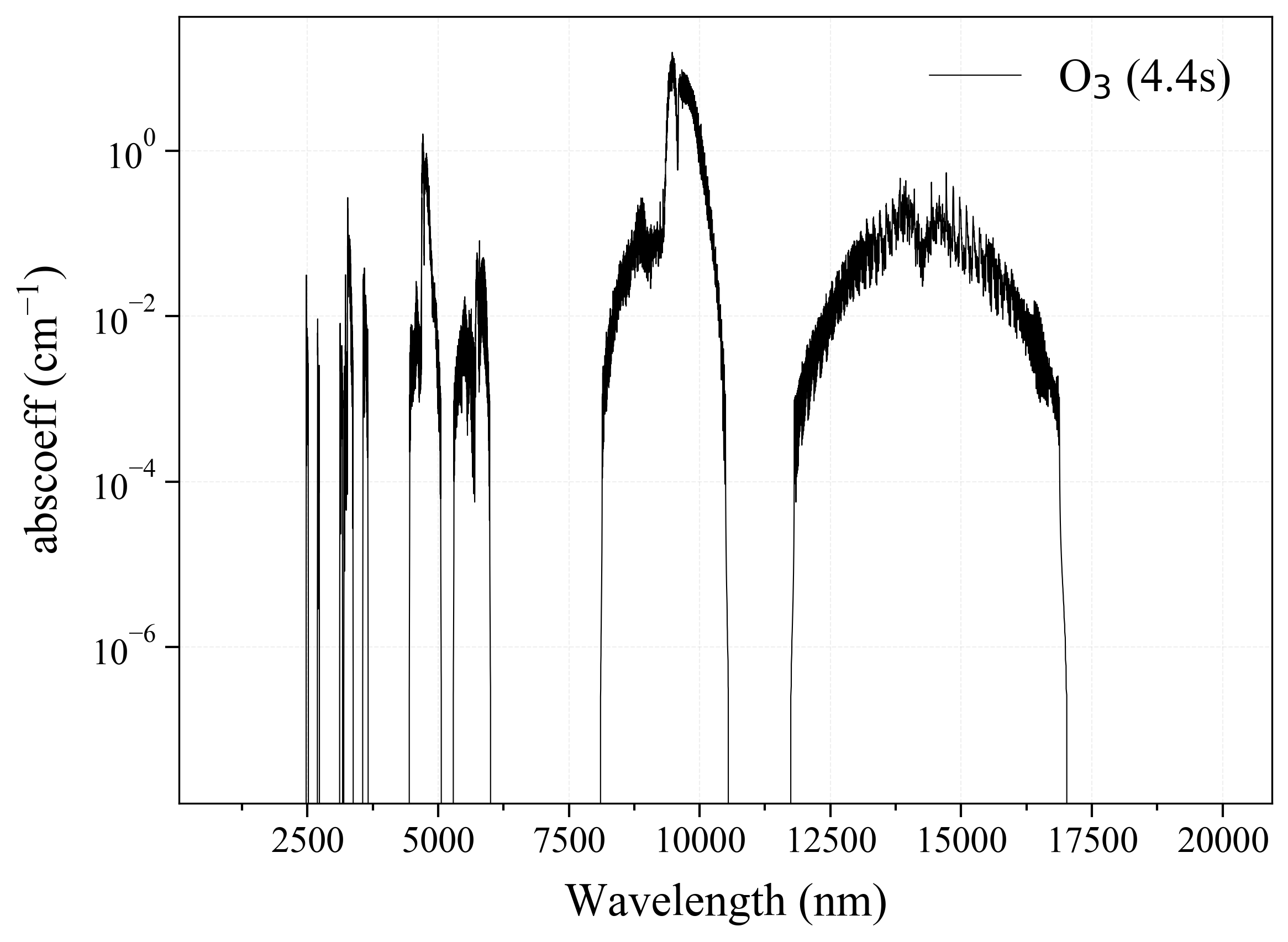 Ozone O3 infrared absorption coefficient