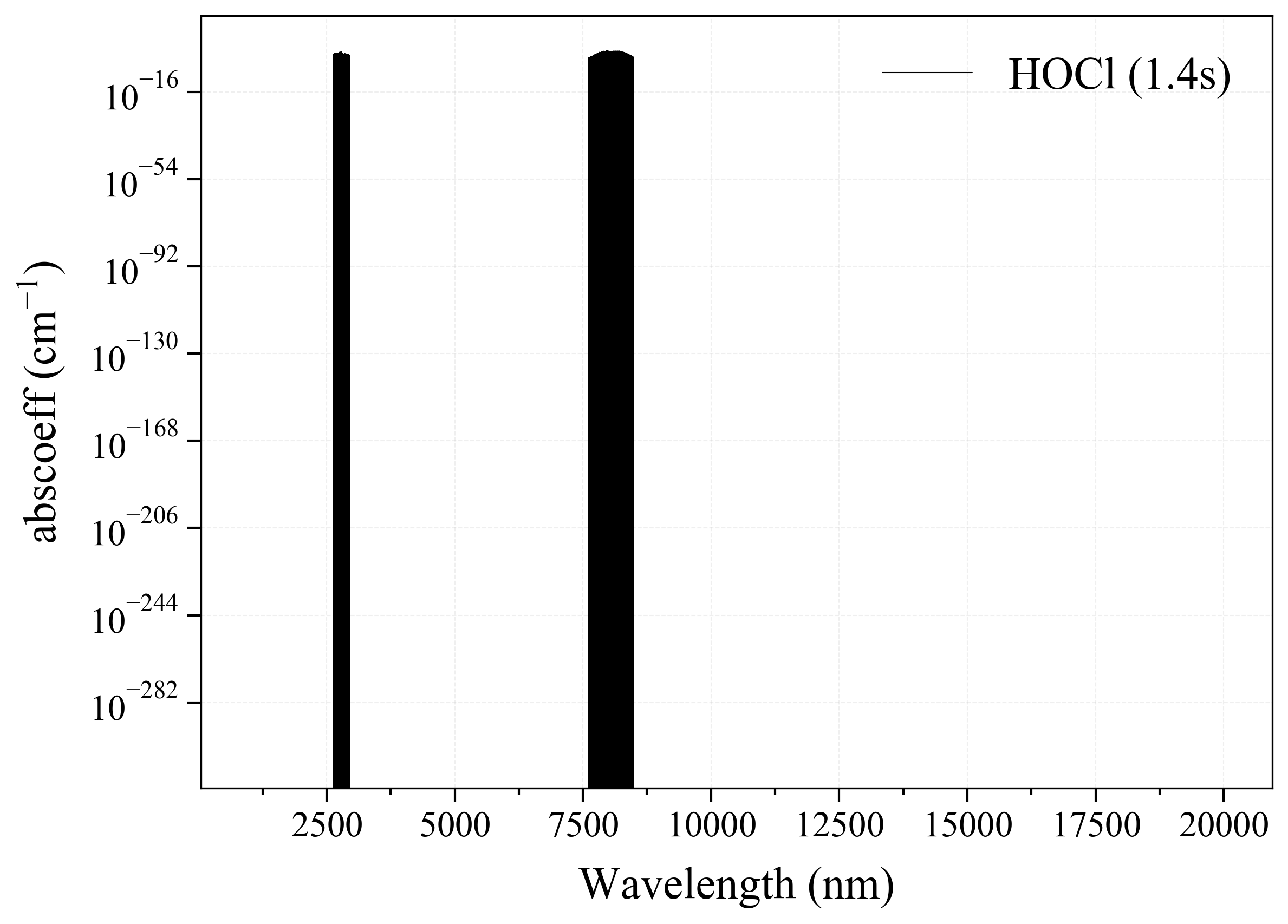 Hypochlorous Acid HOCl infrared absorption coefficient