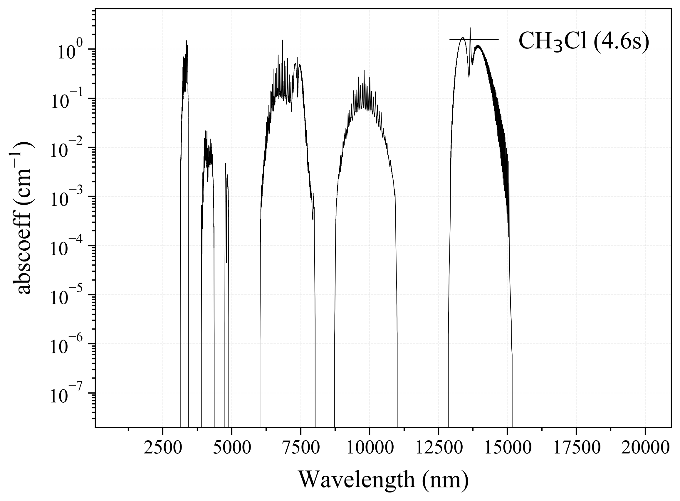 Methyl Chloride CH3Cl infrared absorption coefficient