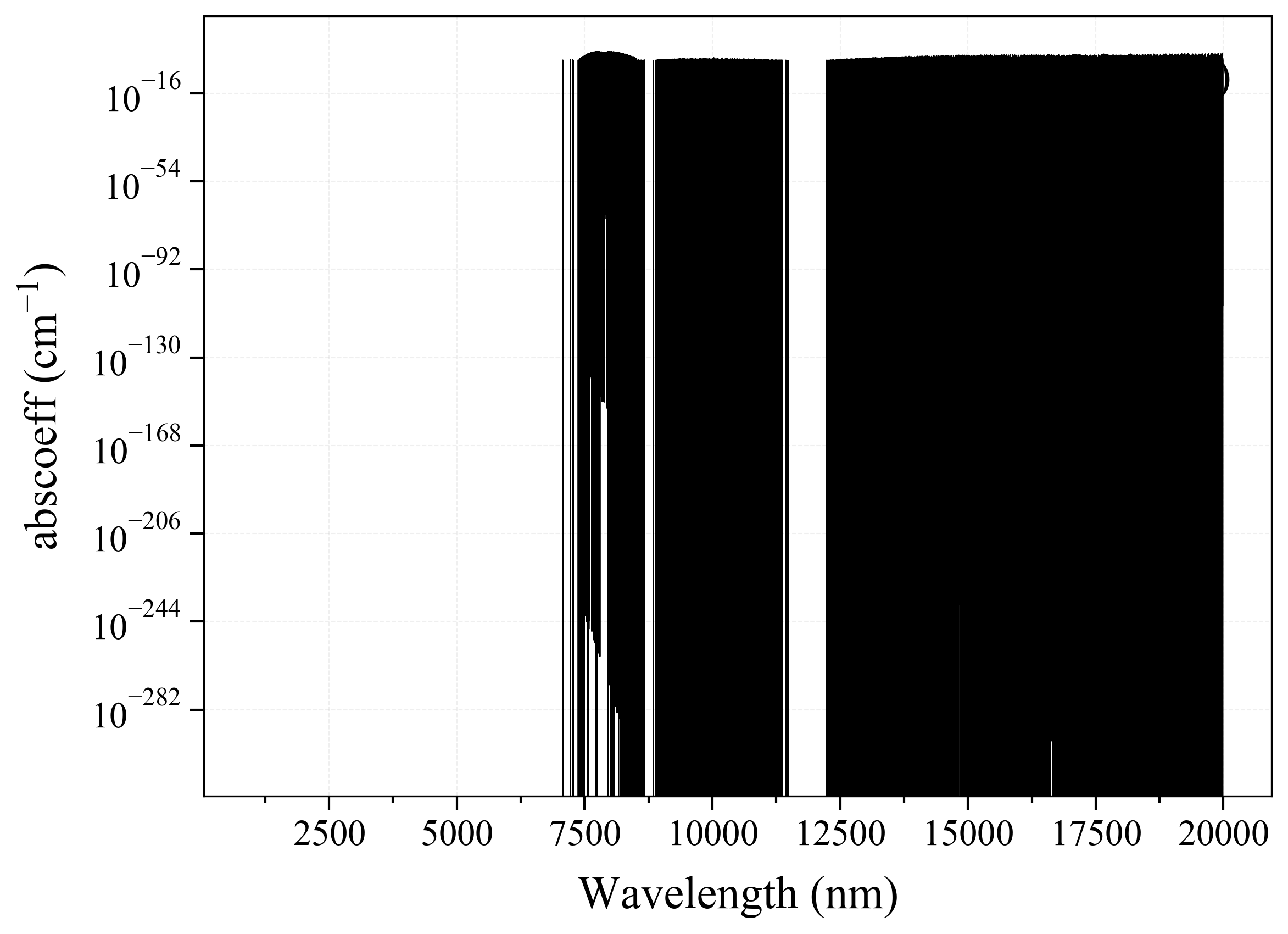 Hydrogen Peroxide H2O2 infrared absorption coefficient