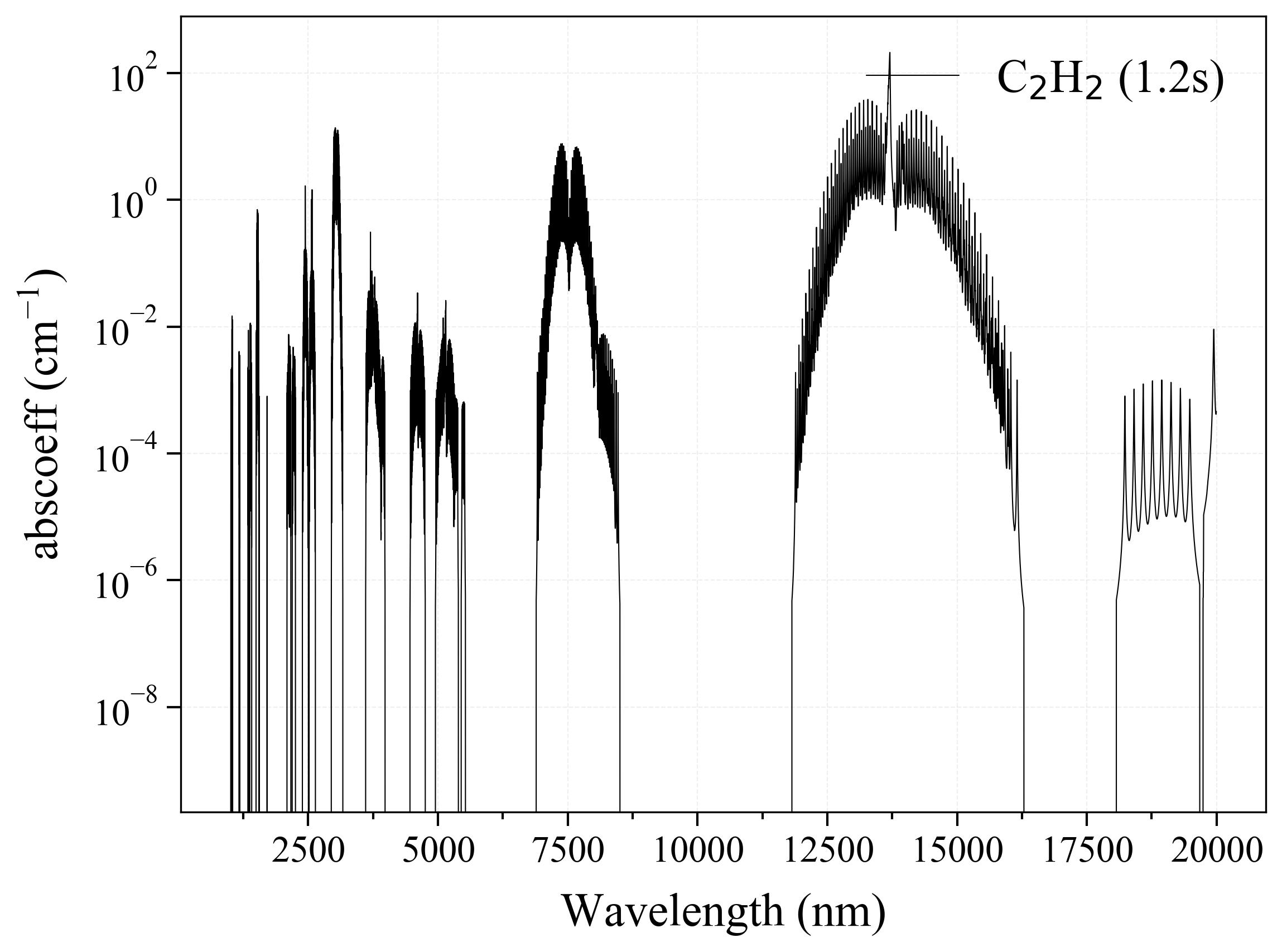 Acetylene C2H2 infrared absorption coefficient