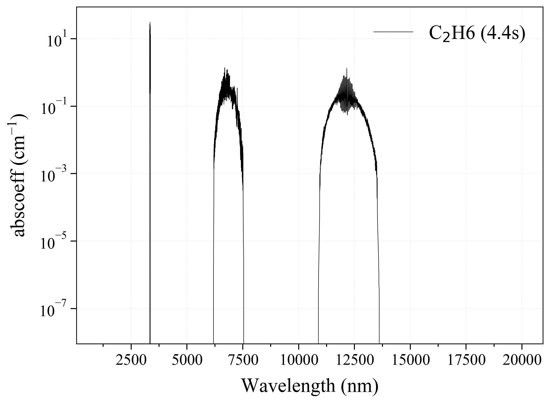 Ethane C2H6 infrared absorption coefficient