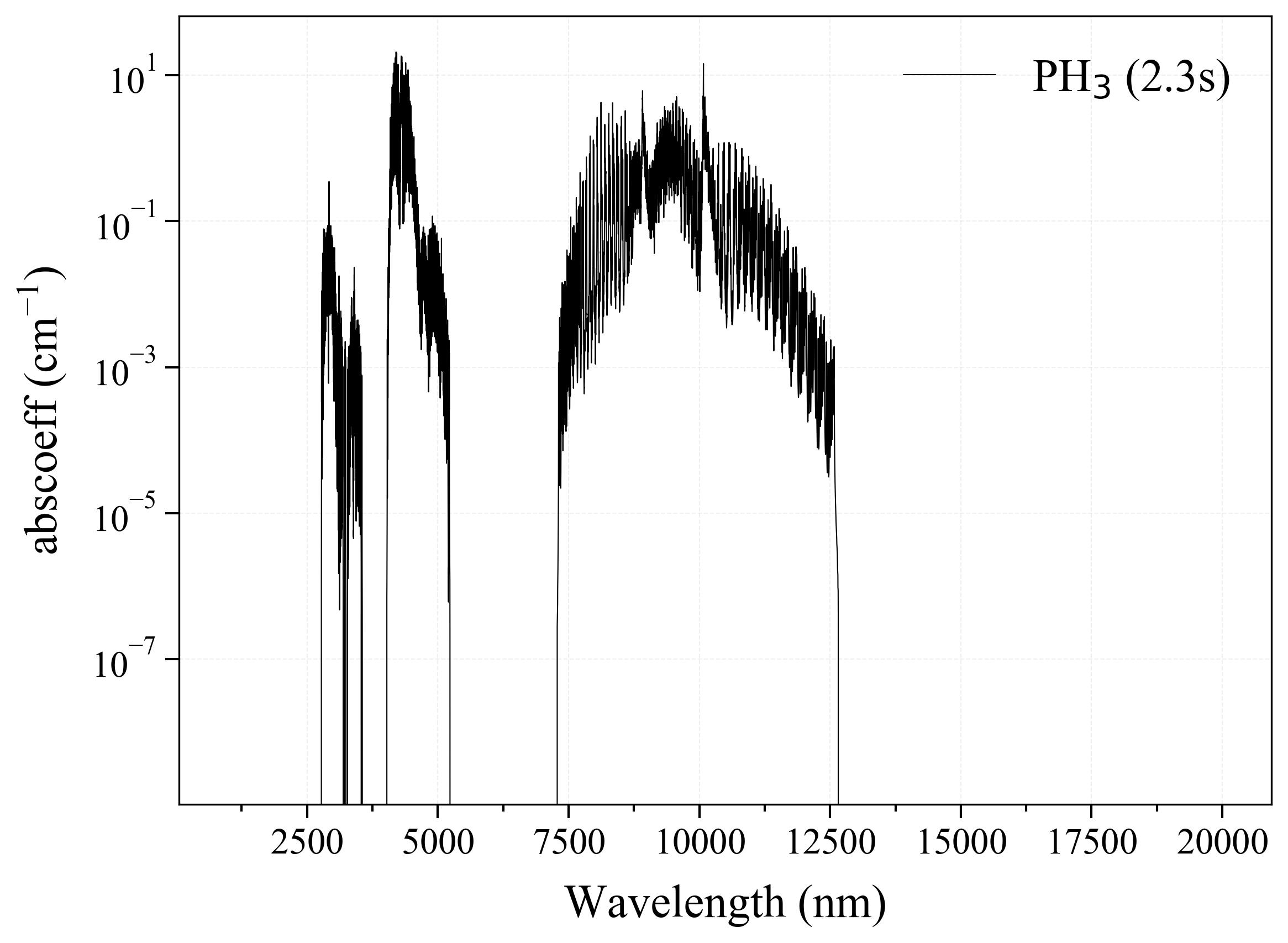 Phosphine PH3 infrared absorption coefficient