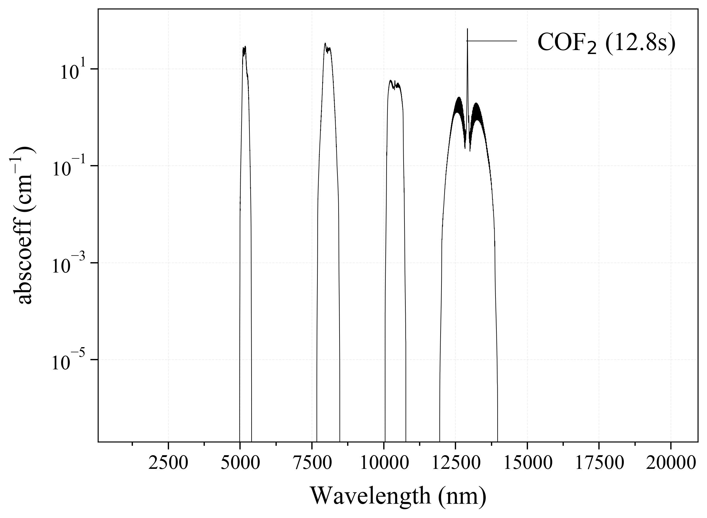 Carbonyl Fluoride COF2 infrared absorption coefficient