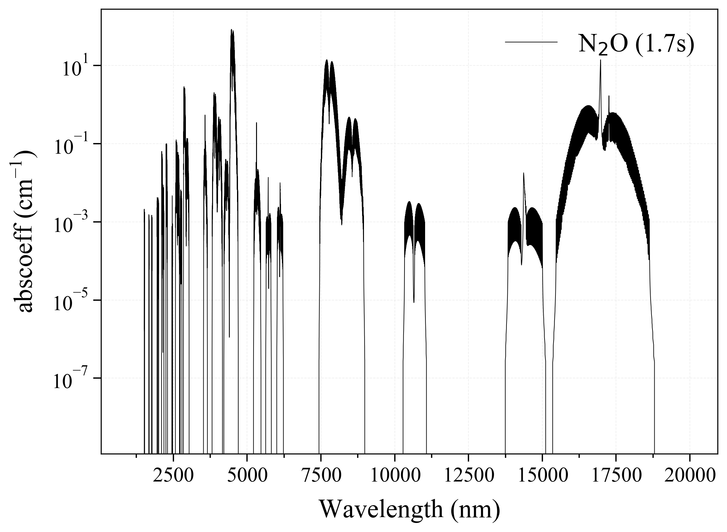 Nitrogen oxide N2O infrared absorption coefficient
