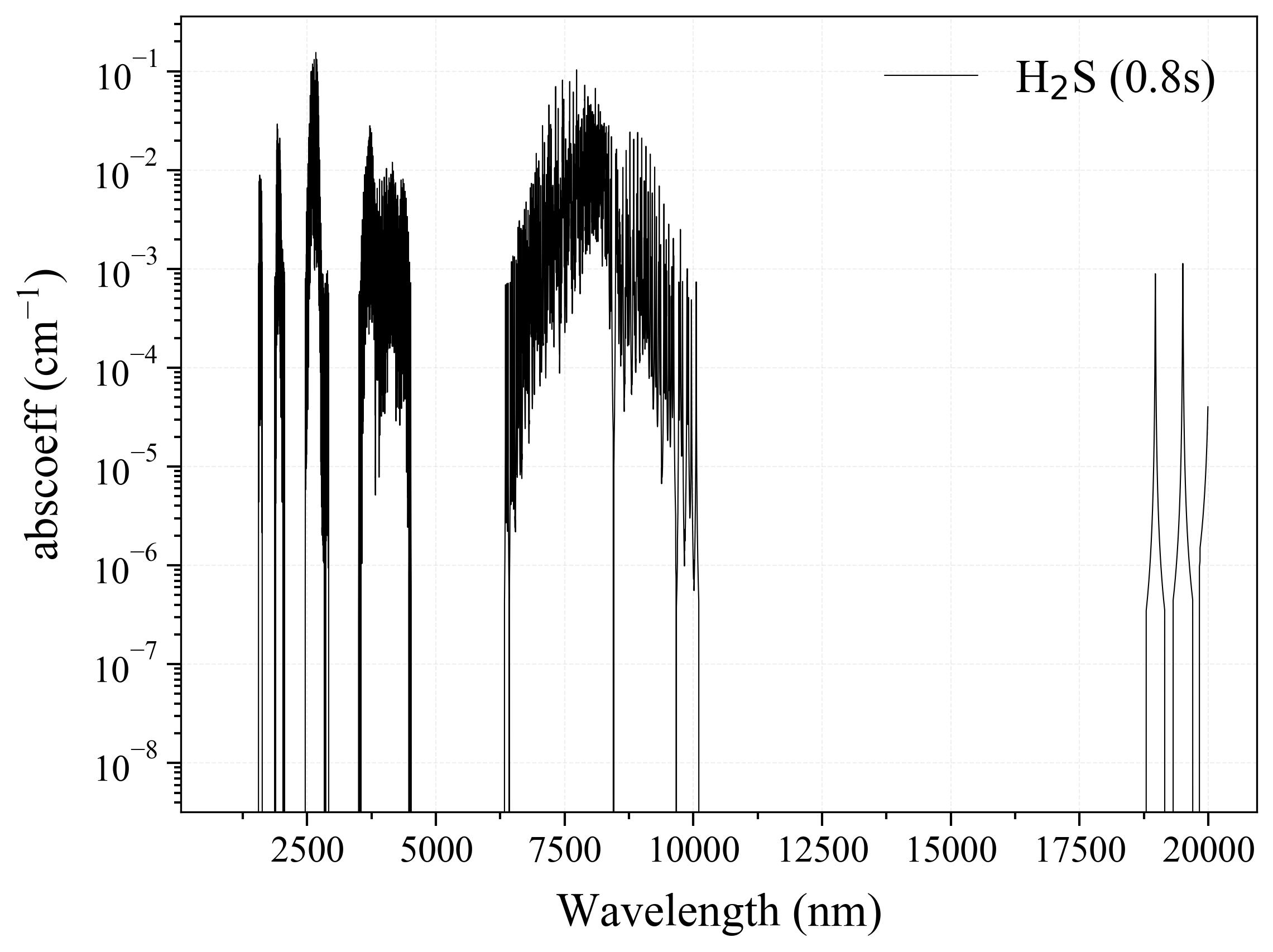 Hydrogen Sulfide H2S infrared absorption coefficient
