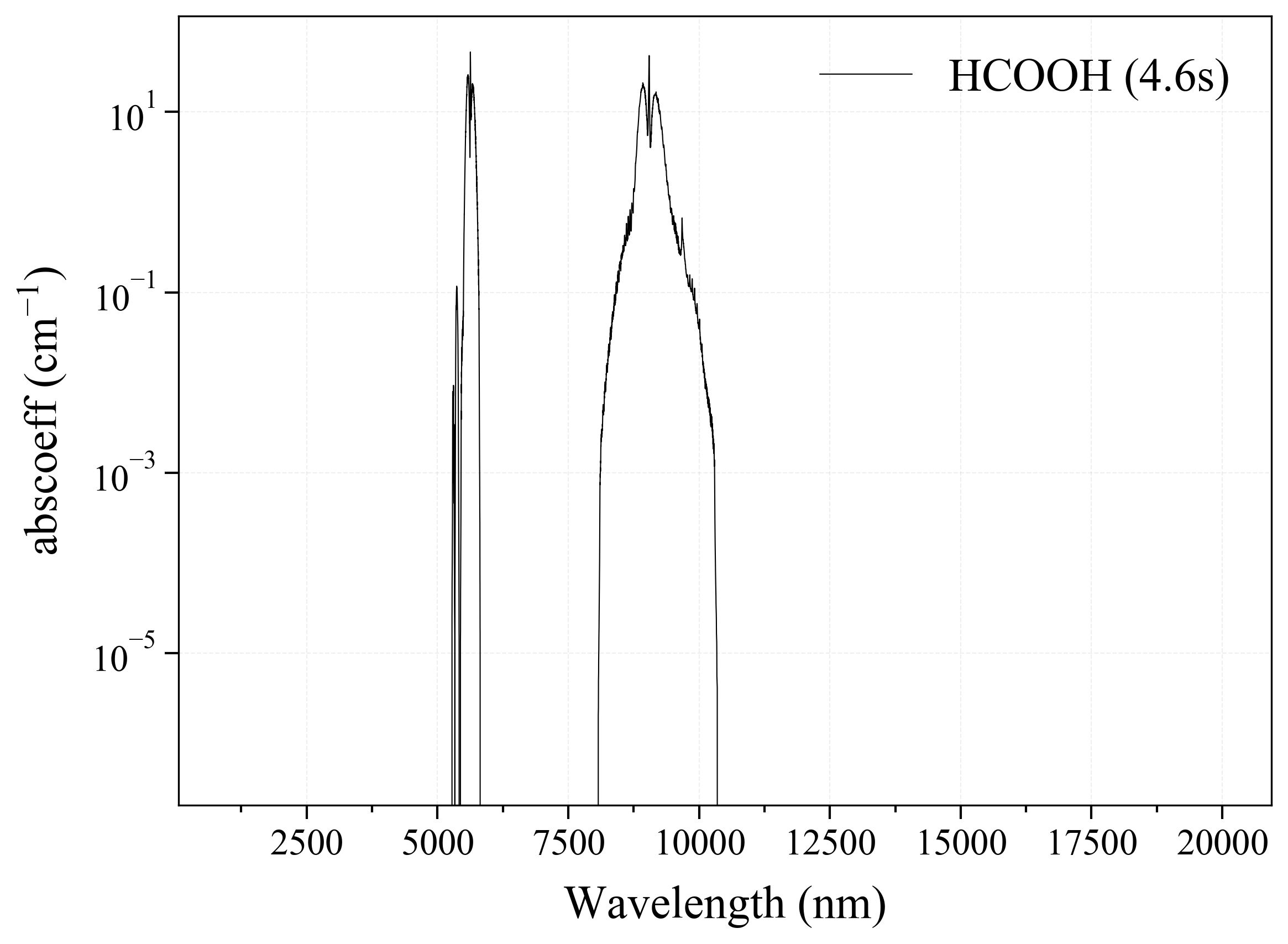 Formic Acid HCOOH infrared absorption coefficient