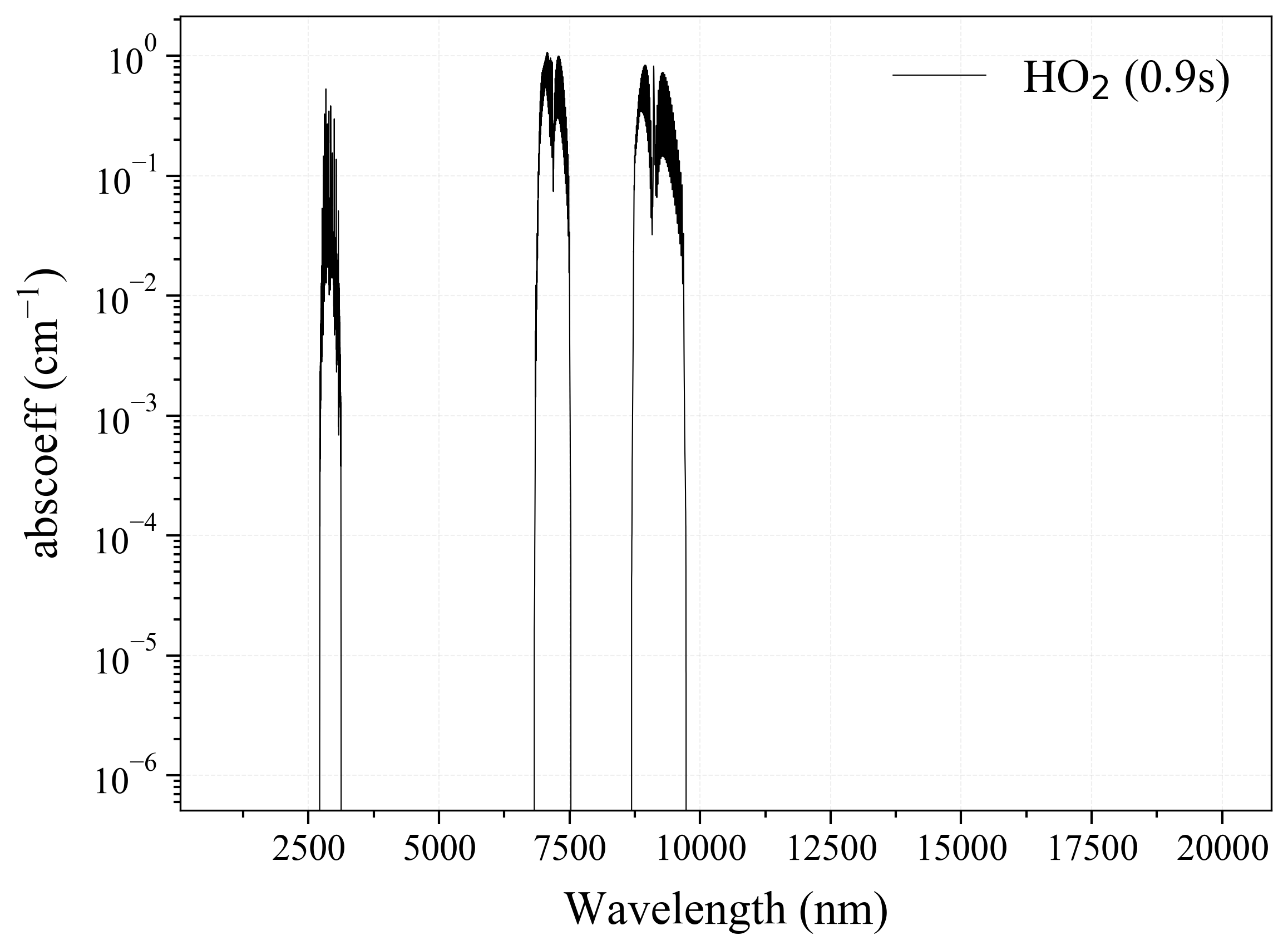 Hydroperoxyl HO2 infrared absorption coefficient