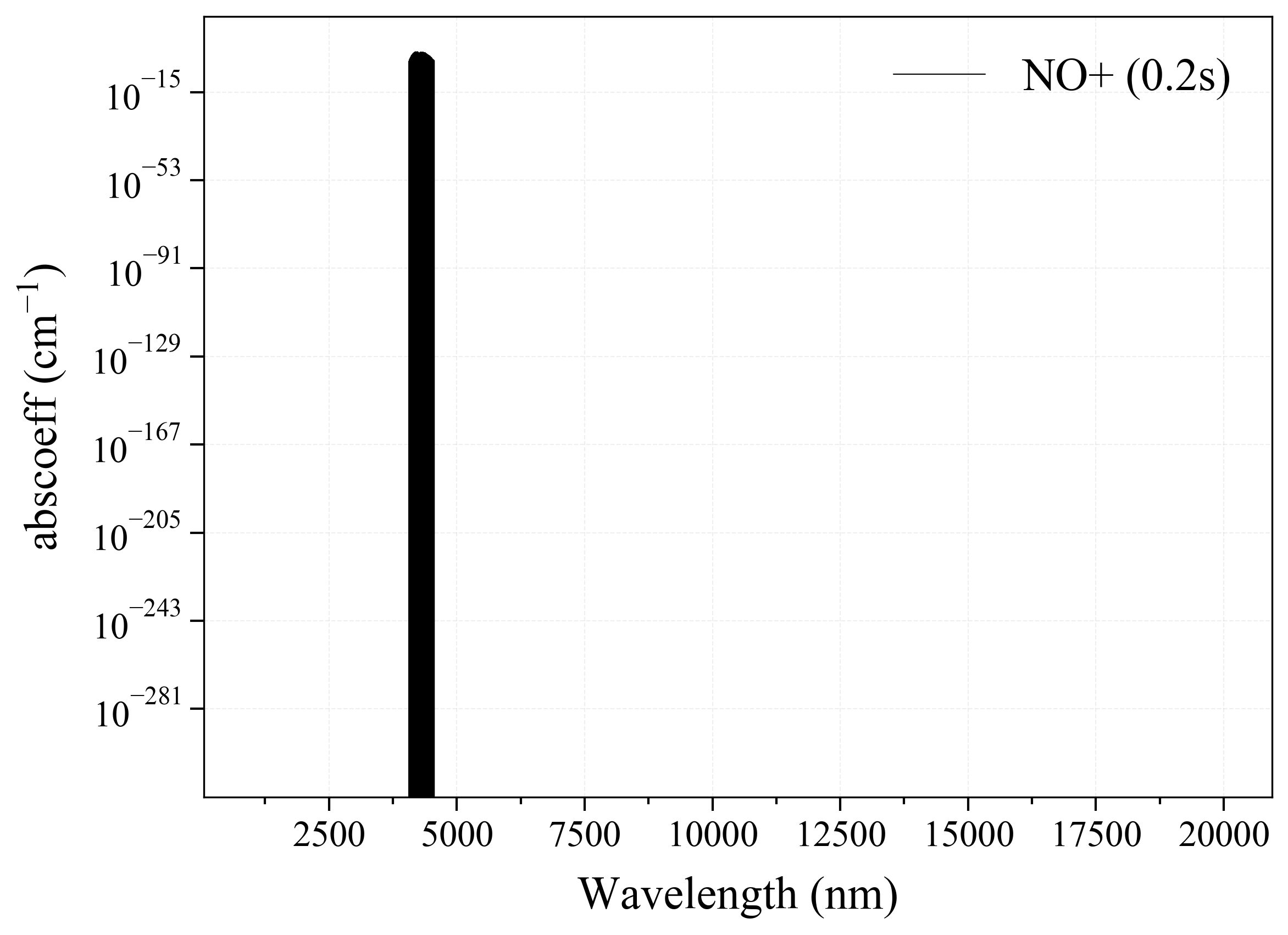 Nitric Oxide Cation NO+ infrared absorption coefficient