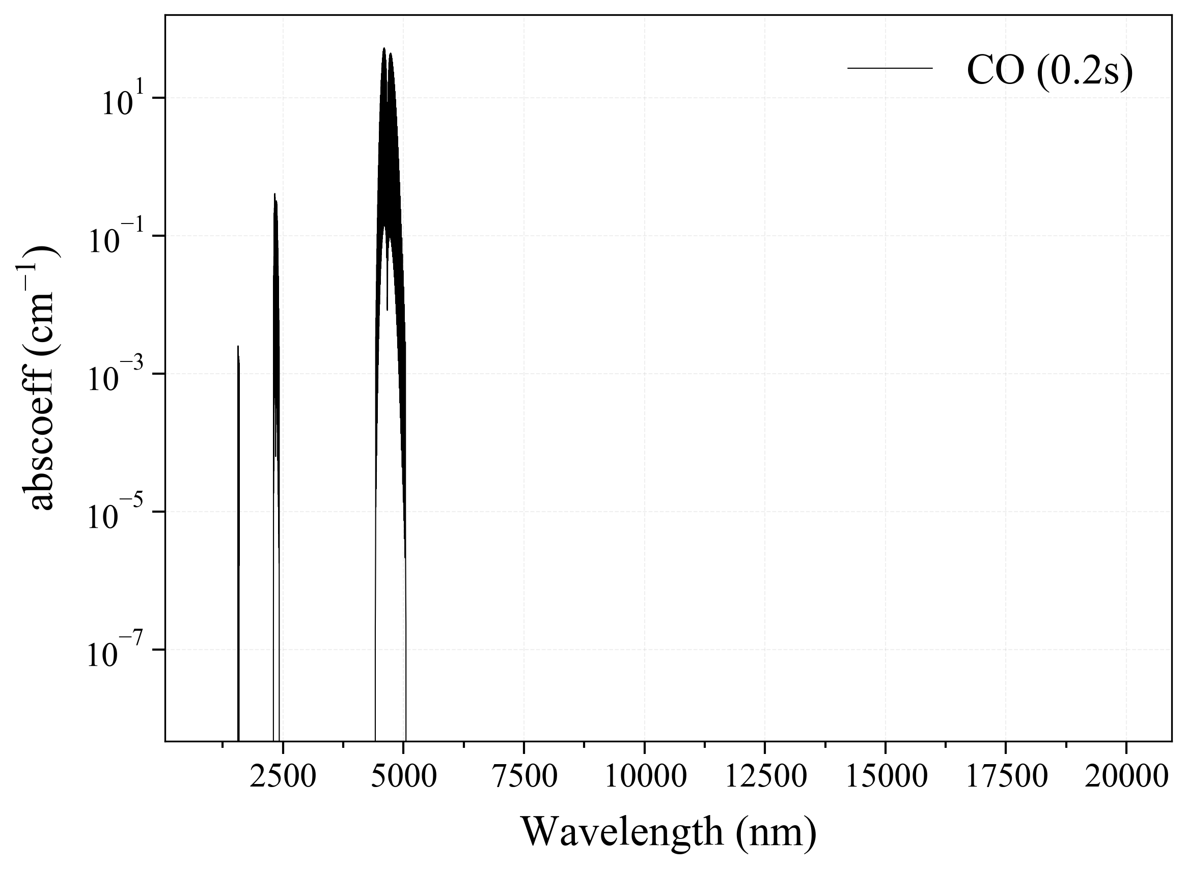 Carbon Monoxide CO infrared absorption coefficient