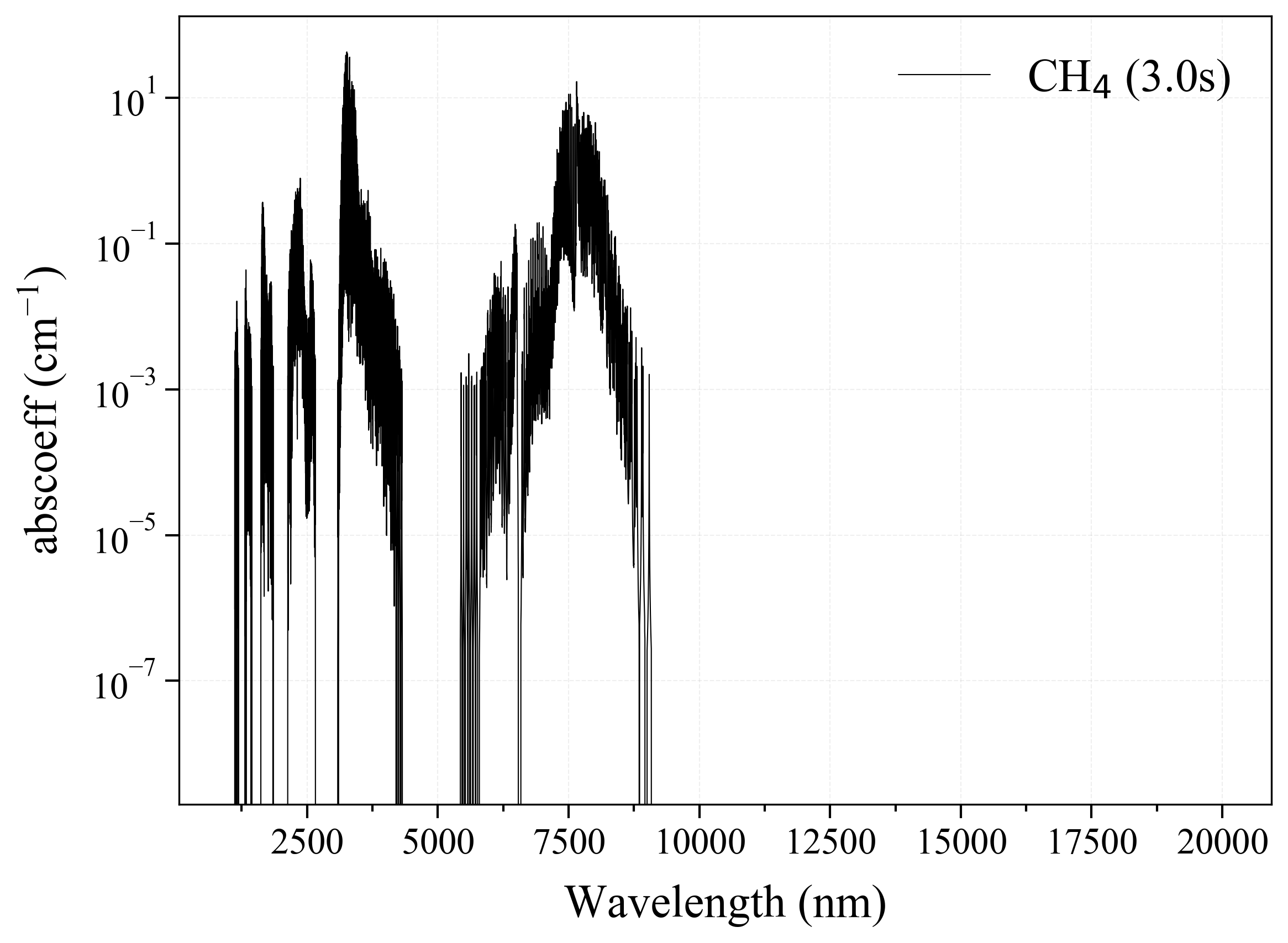 Methane CH4 infrared absorption coefficient