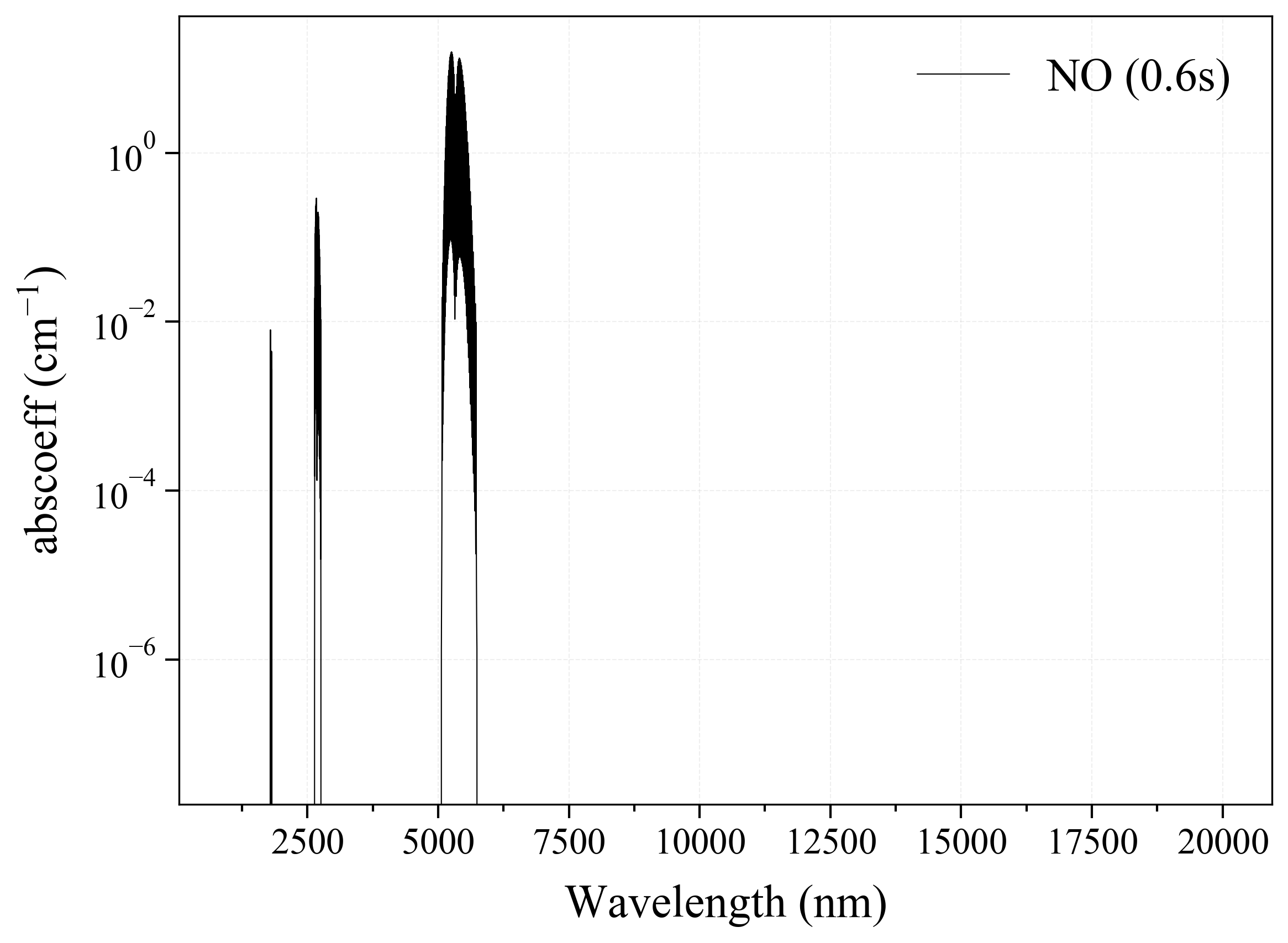 Nitric Oxide NO infrared absorption coefficient