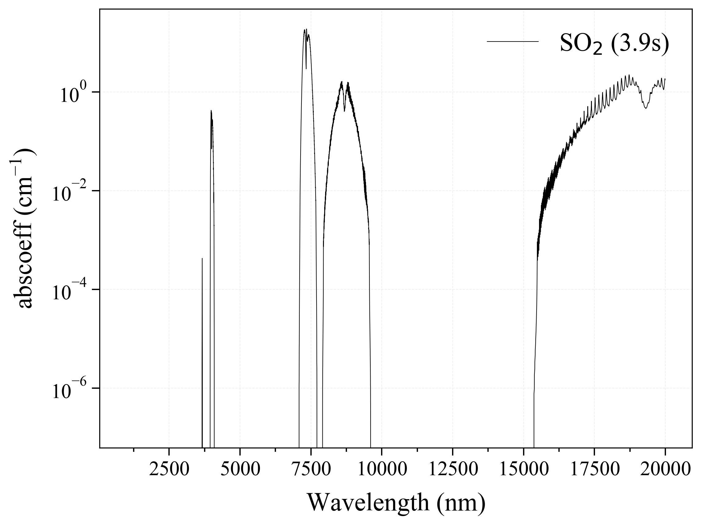 Sulfur Dioxide SO2 infrared absorption coefficient