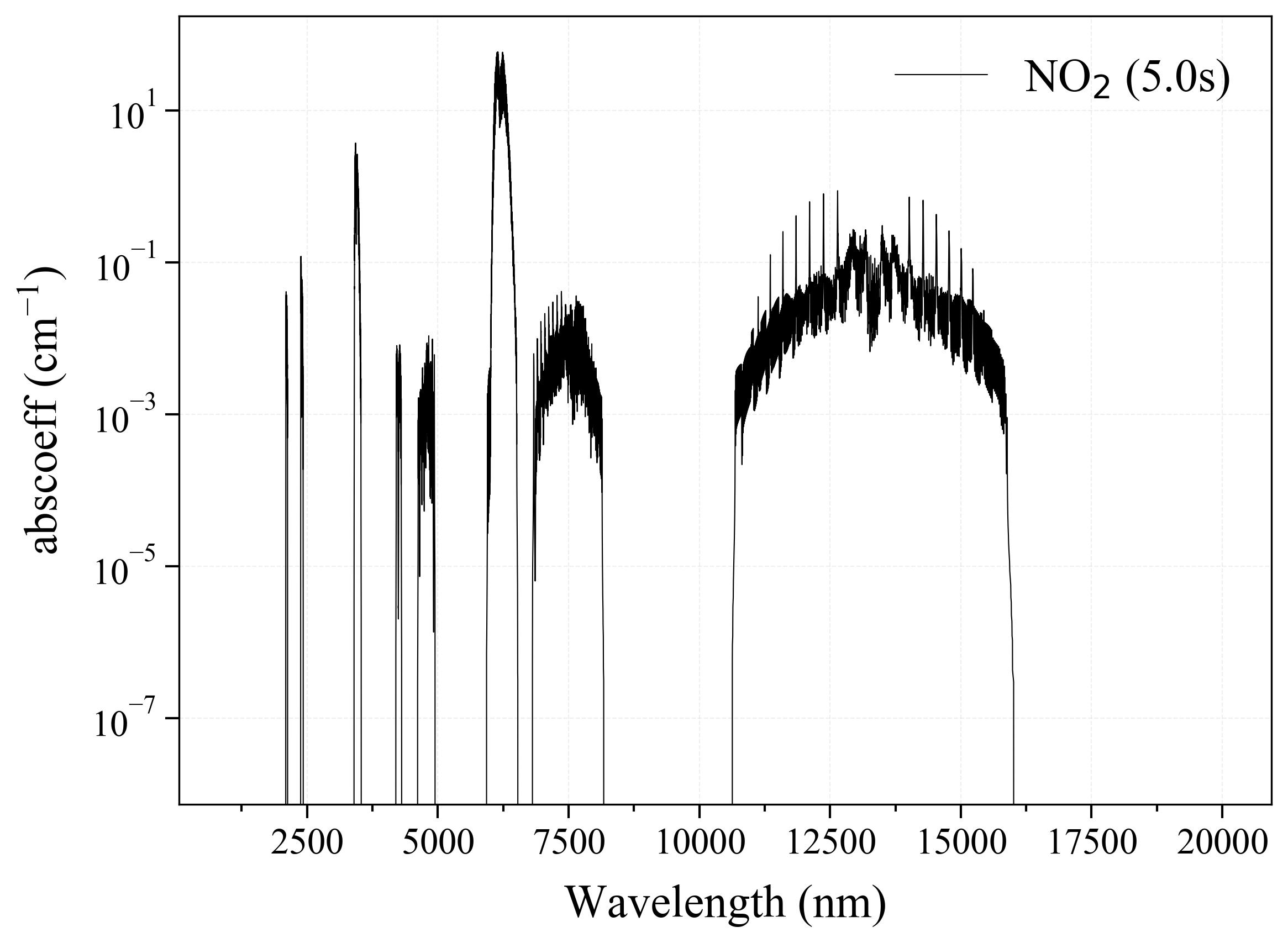 Nitrogen Dioxide NO2 infrared absorption coefficient