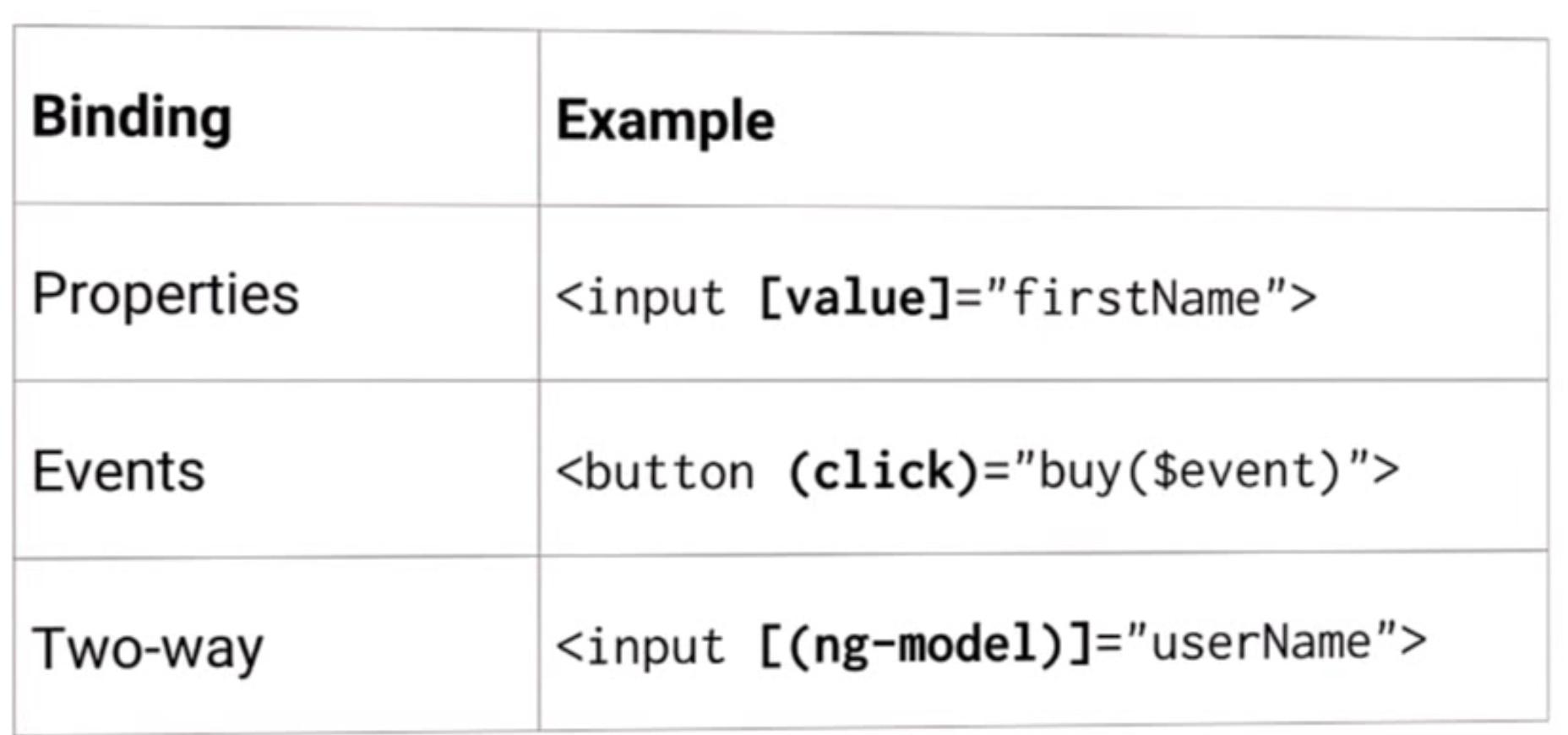 Angular 2 binding example