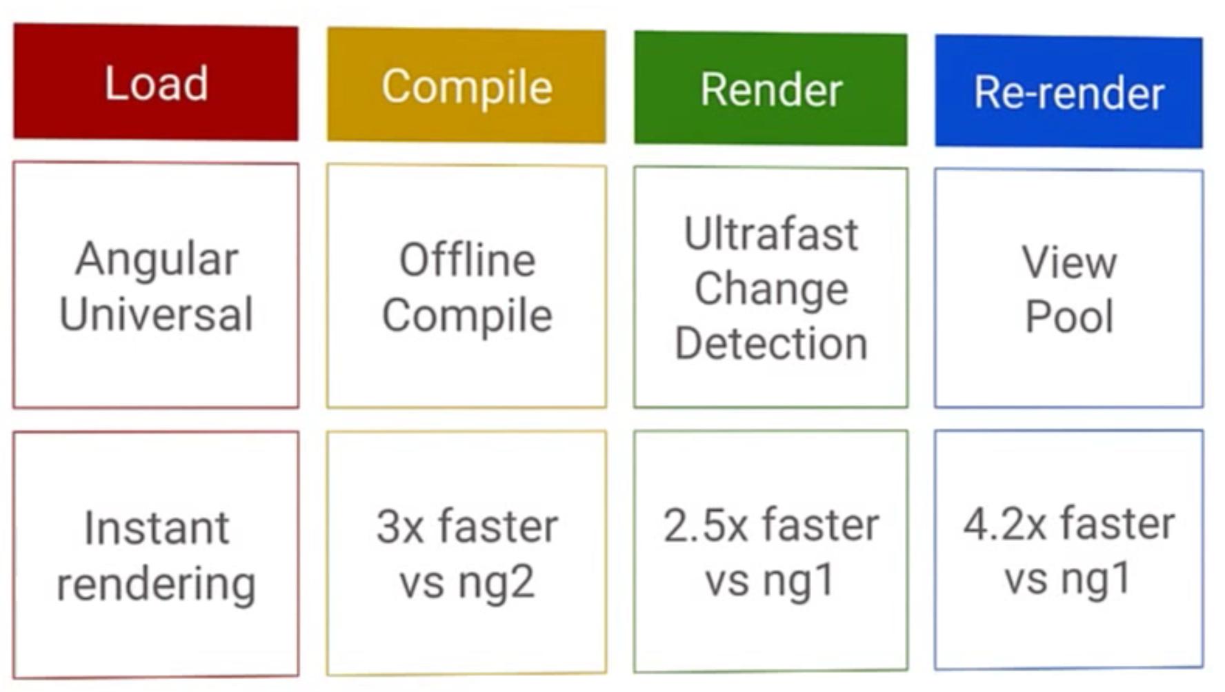 Improvements to Angular 2 speed