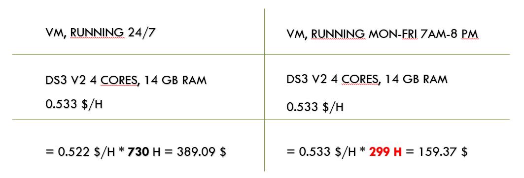 VM pricing