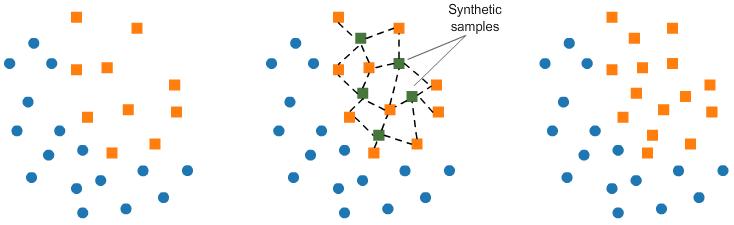 Resampling strategies for imbalanced datasets | Kaggle
