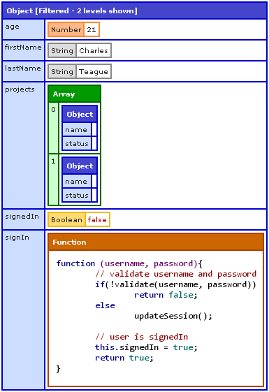 nodedump example of 'levels' option