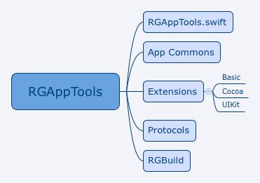 Structure_of_RGAppTools