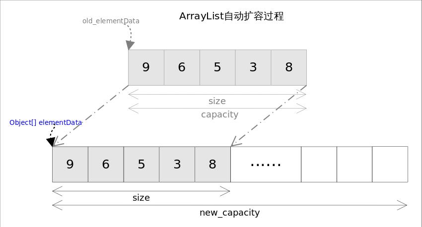 ArrayList_grow