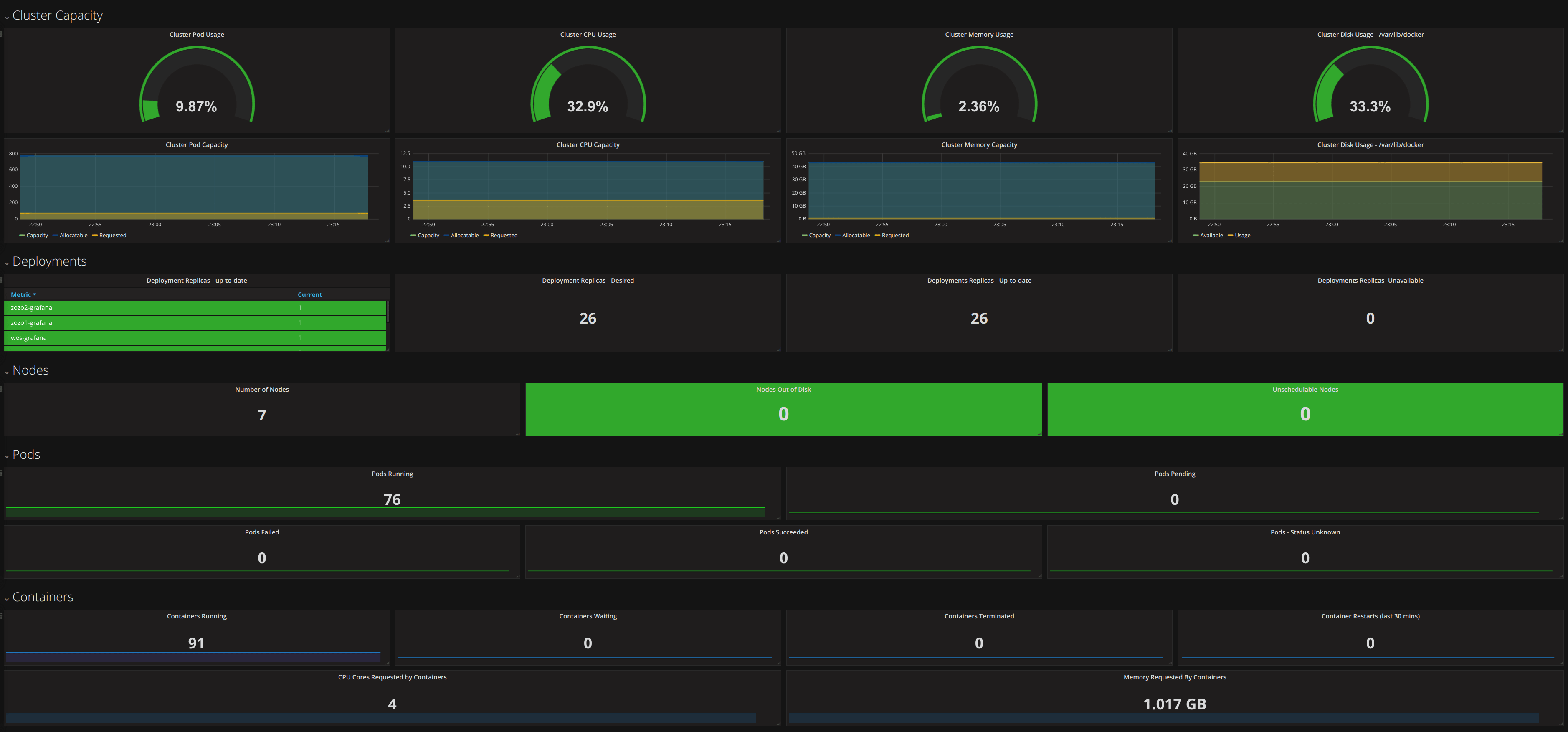 kubernetes plugin for Grafana | Grafana Labs