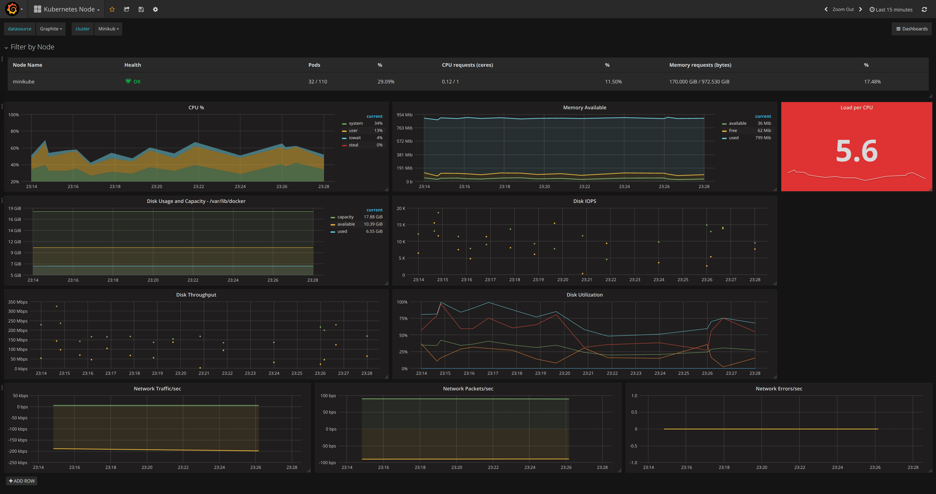 Node Dashboard