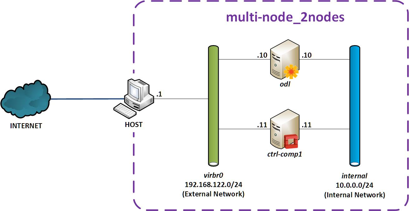 Multi-node_2nodes