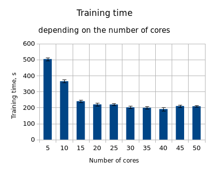 Time vs. cores