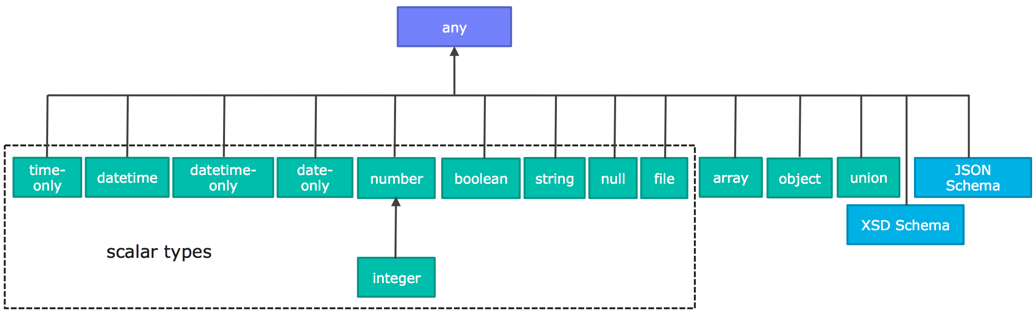 Data types in Raml 1.0 (source: github.com/raml-org/raml-spec/)