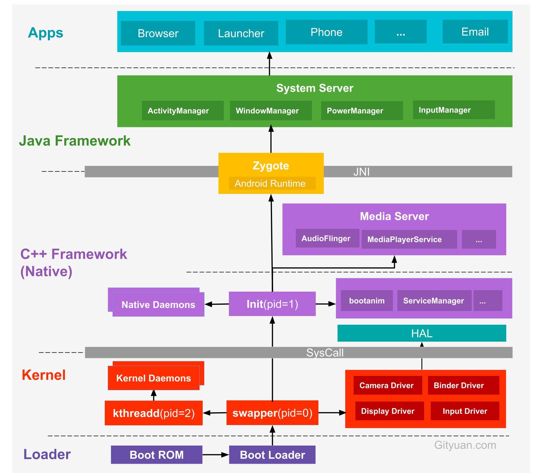 系统启动架构图